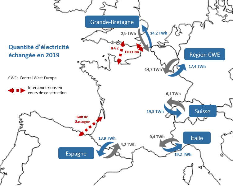 TURPE : tarifs d'acheminement de l'électricité