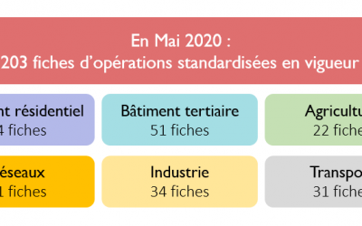 Dispositif prix des CEE : Certificats d'économie d'énergie