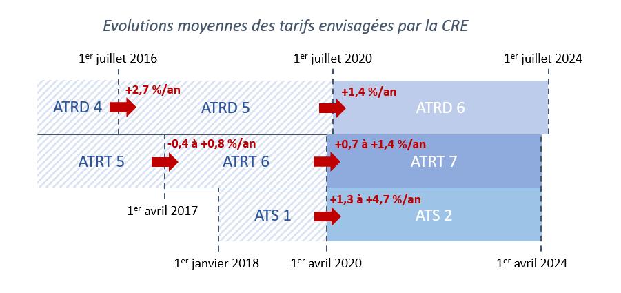 L'évolution des tarifs d'acheminement du gaz