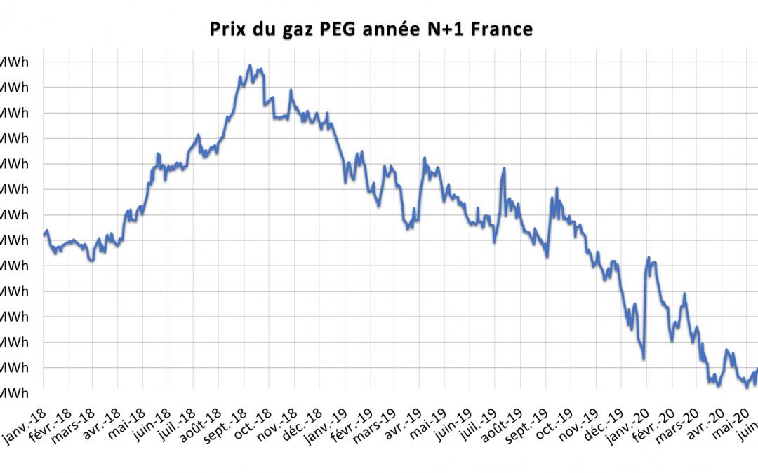 Suivi de l'évolution des prix du gaz naturel