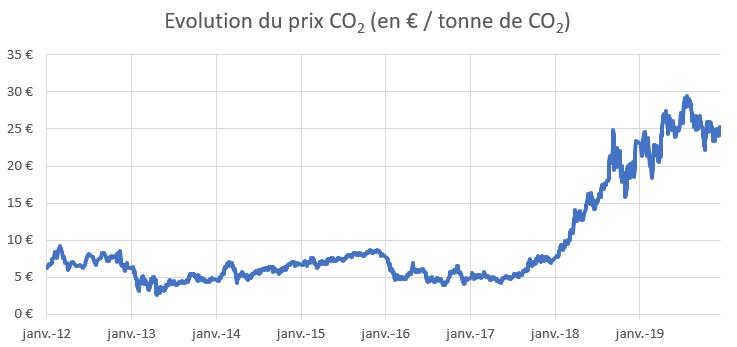 L'évolution des différents prix du carbone