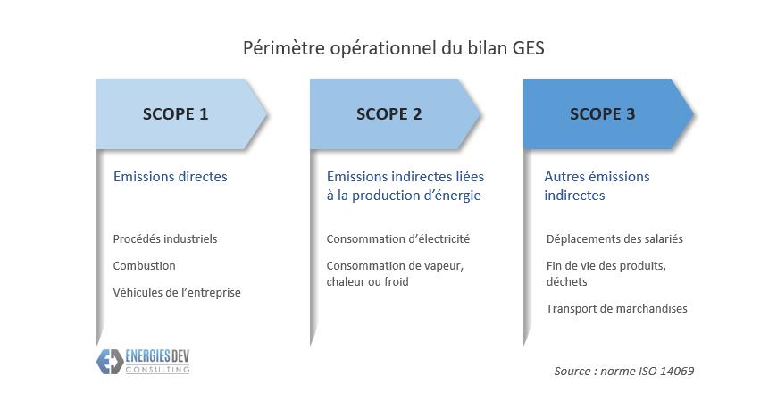 Bilan carbone et bilan GES