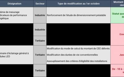 Modifications des fiches CEE Industrie et Tertiaire au 1er octobre 2020