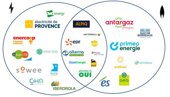 Les fournisseurs gaz et électricité